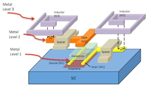 IBM graphene mixer layers