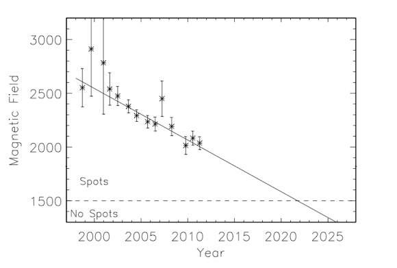 Average magnetic field strength in sunspot umbras has been steadily declining for over a decade. The trend includes sunspo