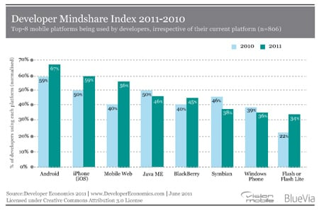 VisionMobile survey mindshare