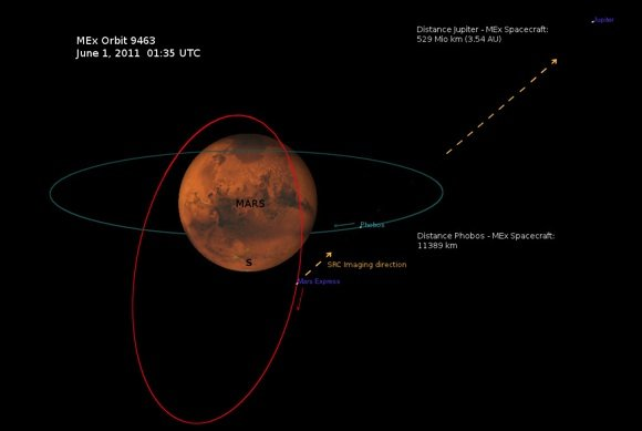 Orbital positions of Mars Express and Phobos during Jupiter vid take. Credit: ESA