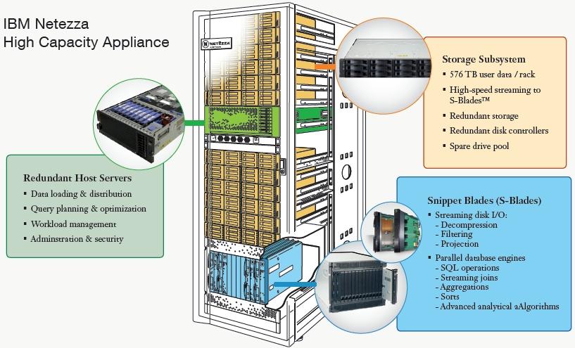 IBM High Capacity