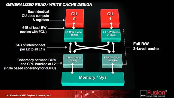 AMD Fusion Summit 2011 keynote presentation slide: 'Evolution of AMD's Graphics