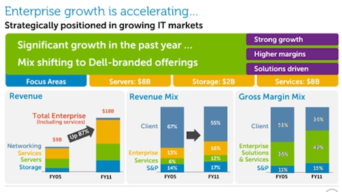 Dell enterprise growth