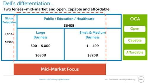 Dell MidMarket focus