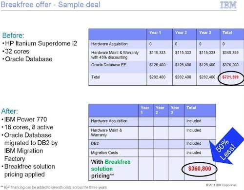 IBM Breakfree Itanium deal