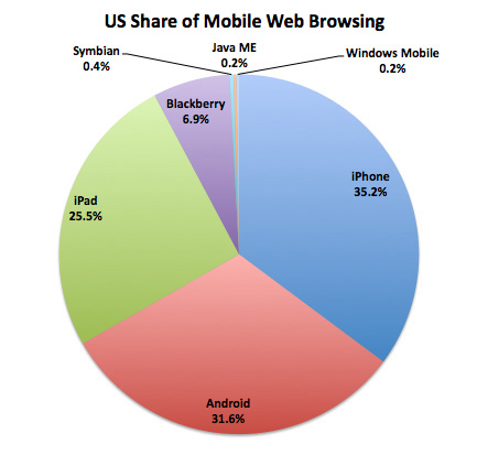 US Share of Mobile Web Browsing