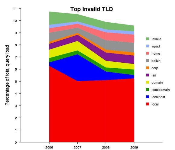 Graph showing top 10 invalid top level domains
