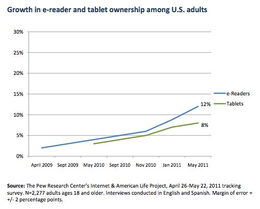 Pew Internet &amp; American Life Project tablet and e-reader stats