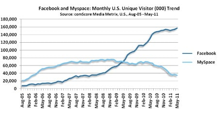 Facebook v Myspace, source:comScore