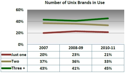 Gabriel Unix brands