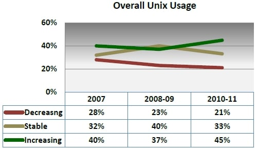 Gabriel Unix usage