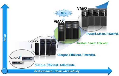EMC VMAXe positioning