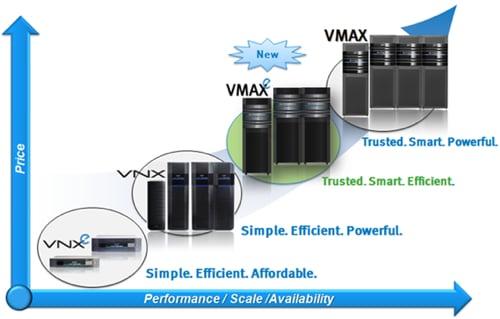 EMC VMAXe positioning