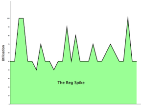 The Reg Spike - usage graph