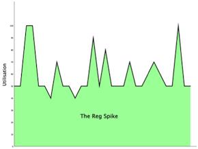 The Reg Spike - usage graph