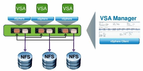 VMware VSA NFS