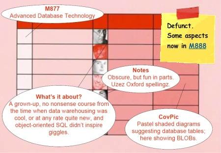 M877 course review