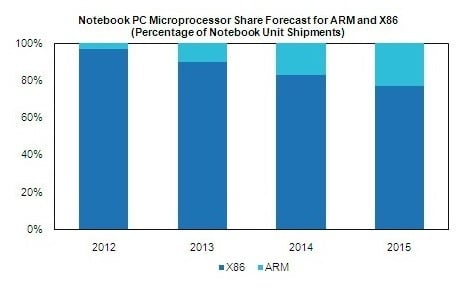 iHS iSuppli ARM notebook chart