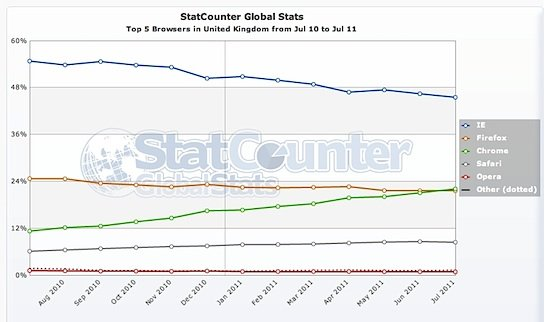 Schmaltz-powered Chrome overtakes morally superior Firefox