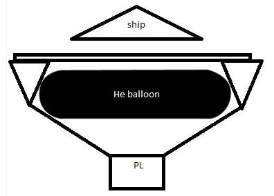 An alternative toroidal set-up, the the launch platform on top of the balloon
