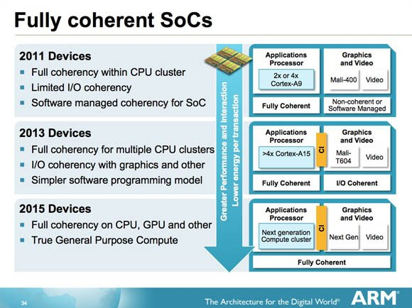 AMR processor roadmap in terms of cache coherent interconnect
