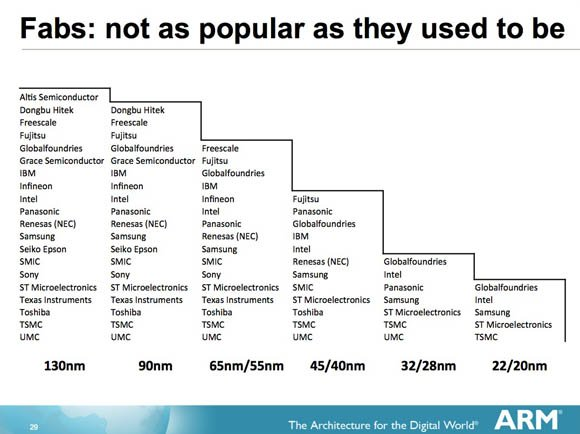 History of chip-fab companies as process sizes shrink