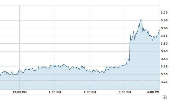 Sprint's stock price on August 23, 2011, when the iPhone 5 rumor broke