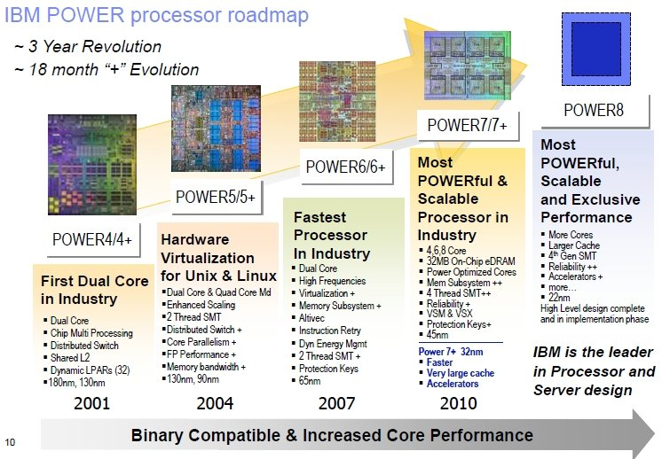 IBM Power processor roadmap