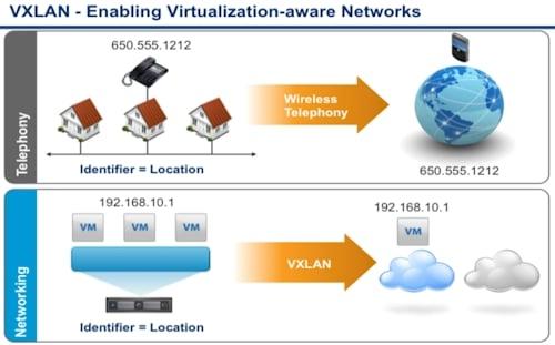 VMware VXLAN