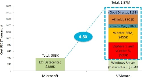 Microsoft-VMware private cloud costs
