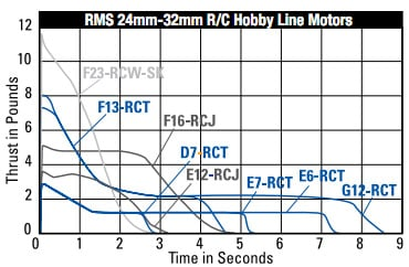 Graph showing thrust/time for AeroTech motors