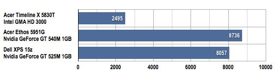 Acer Timeline X 5830T 15in laptop 3DMark 06
