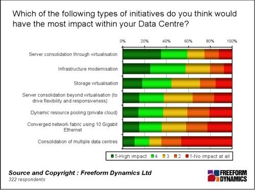 FreeForm Dynamics Chart