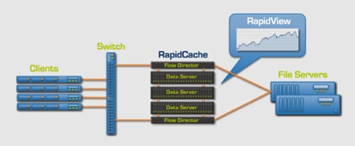 RapidCache