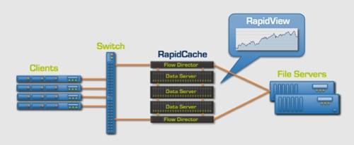 RapidCache