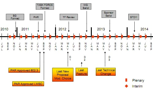 IEEE 100GE Ethernet roadmap