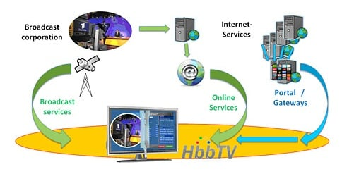 HbbTV - how it works