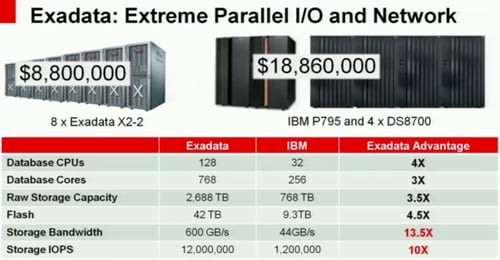 Oracle Exadata vs IBM