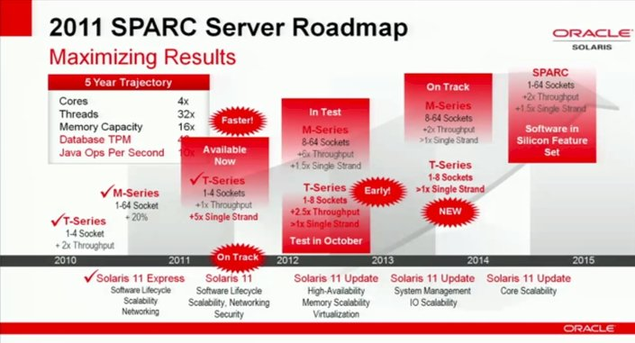 Oracle's updated Sparc roadmap