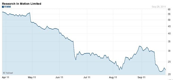 Rim stock performance March 28, 2011 through September 28, 2011