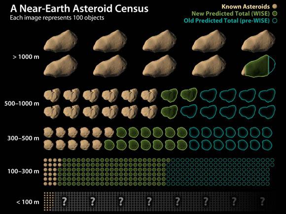 NASA NEOWISE asteroid survey