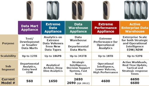 Teradata's appliance lineup