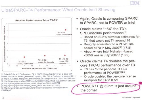 IBM Sparc T4 competitive chart