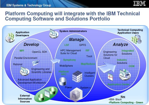 IBM-Platform overlap