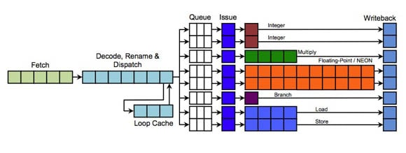 ARM Cortex-A15 MPCore pipeline