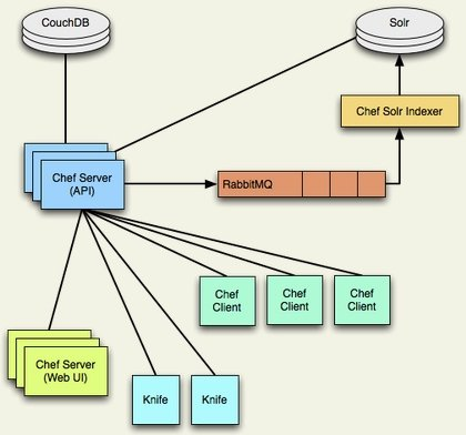 Opscode Chef architecture