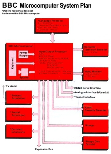 Acorn's BBC Micro diagram