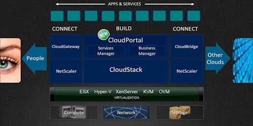 Citrix CloudStack