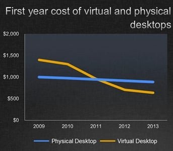 Citrix virtual PC versus real PC cost