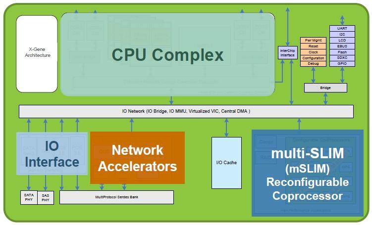 Applied Micro X-Gene ARM block diagram
